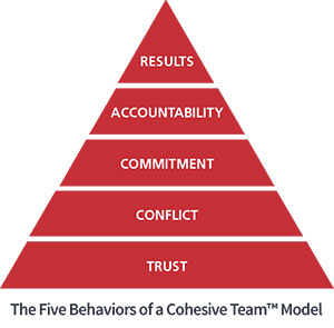The Five Behaviors of a Cohesive Team Model